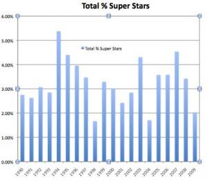 percent total super stars